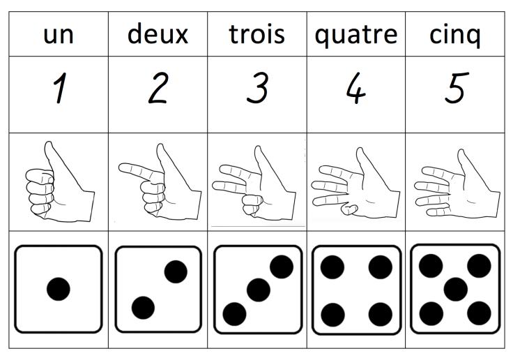 chiffres 1 à 5